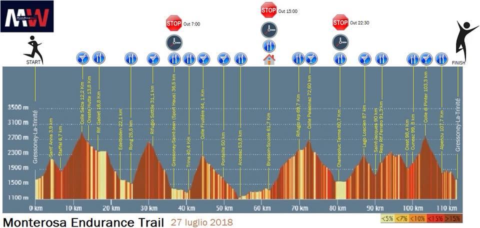 Monterosa Walser Trail