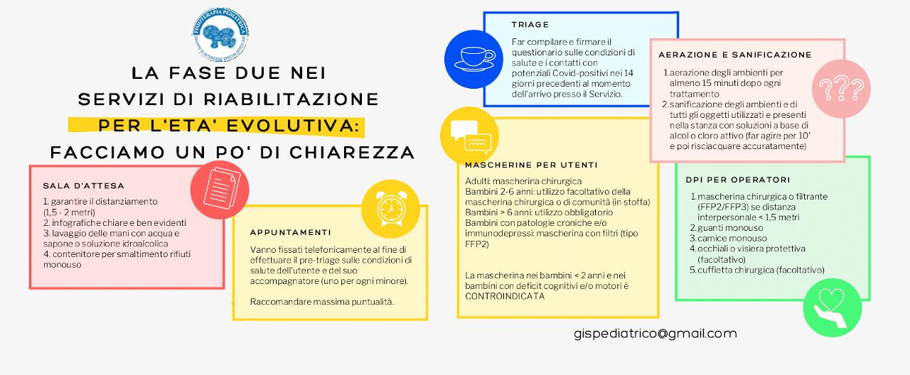 La fase due nei servizi di riabilitazione per l'eta' evolutiva: facciamo un po' di chiarezza